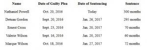 Fentanyl Traffickers Sentenced